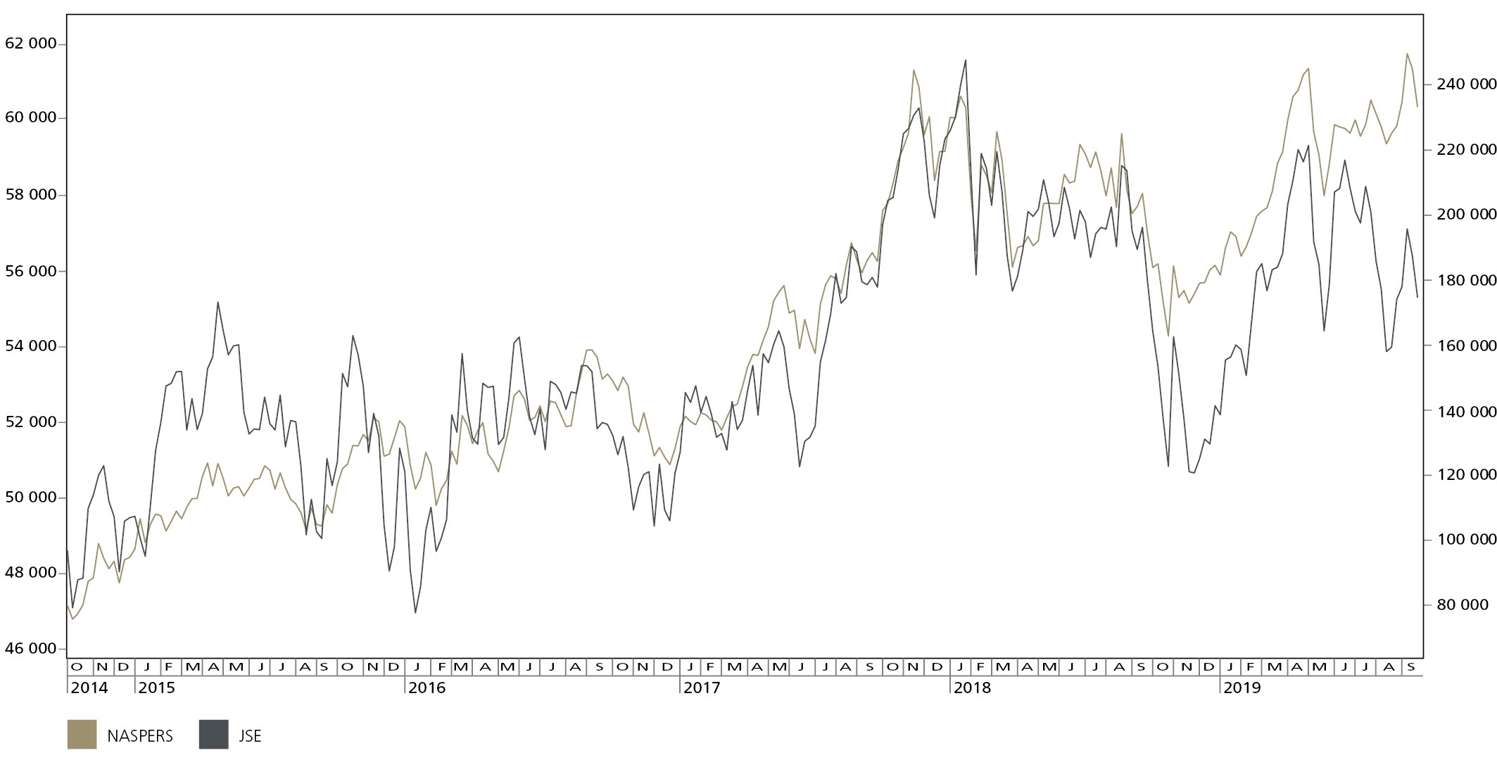 JSE All Share vs Naspers